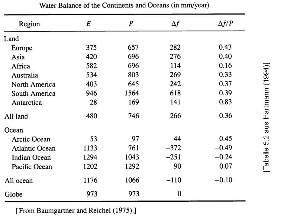 [Tabelle 5.2 aus Hartmann (1994)]